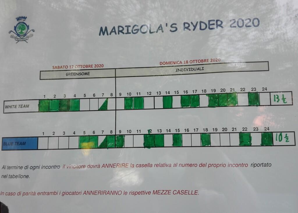 risultati RYDER 2020 - 2